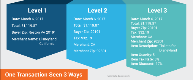 data-seen-3-different-ways-infographic-databasics-2.png